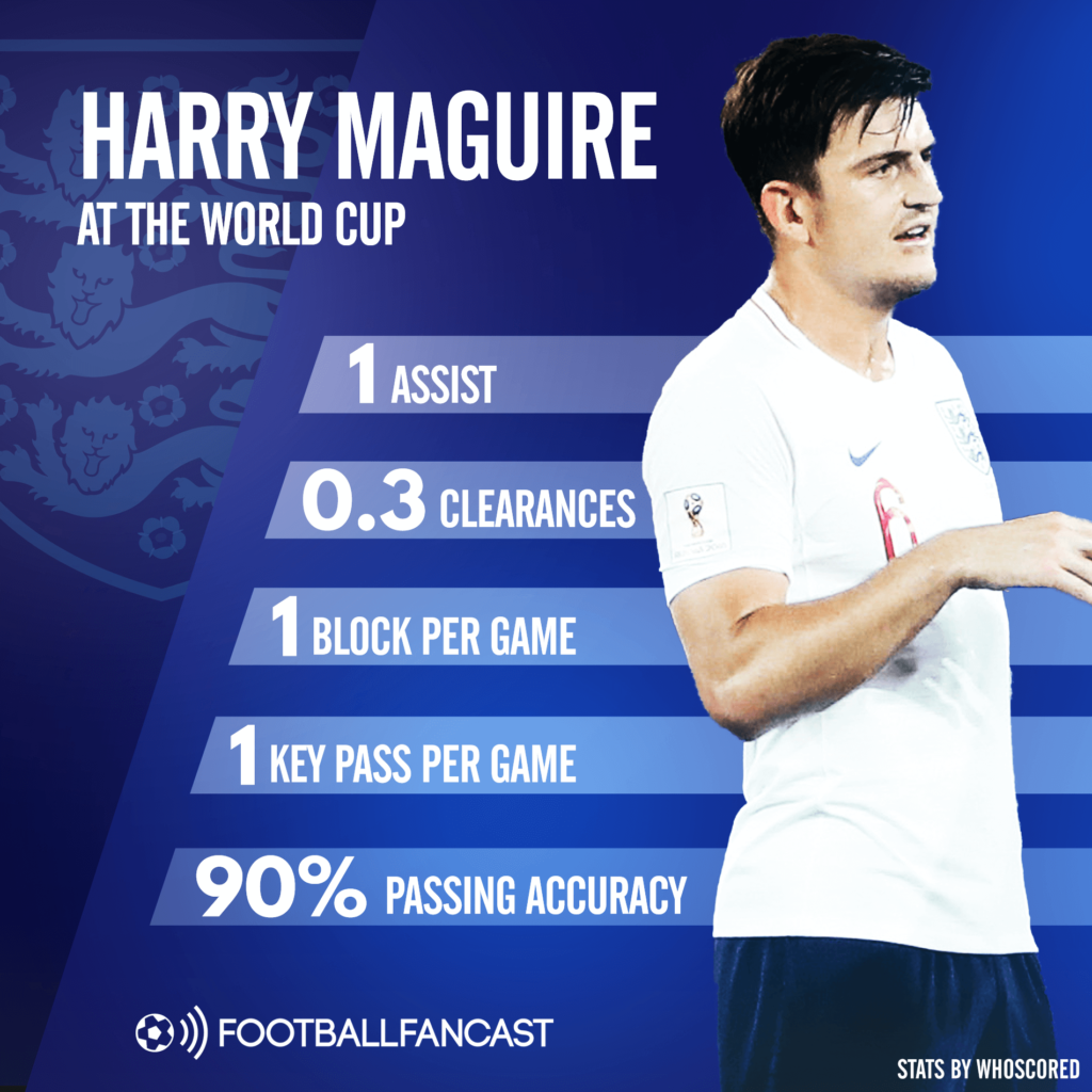 Harry Maguire Manchester United Analysis