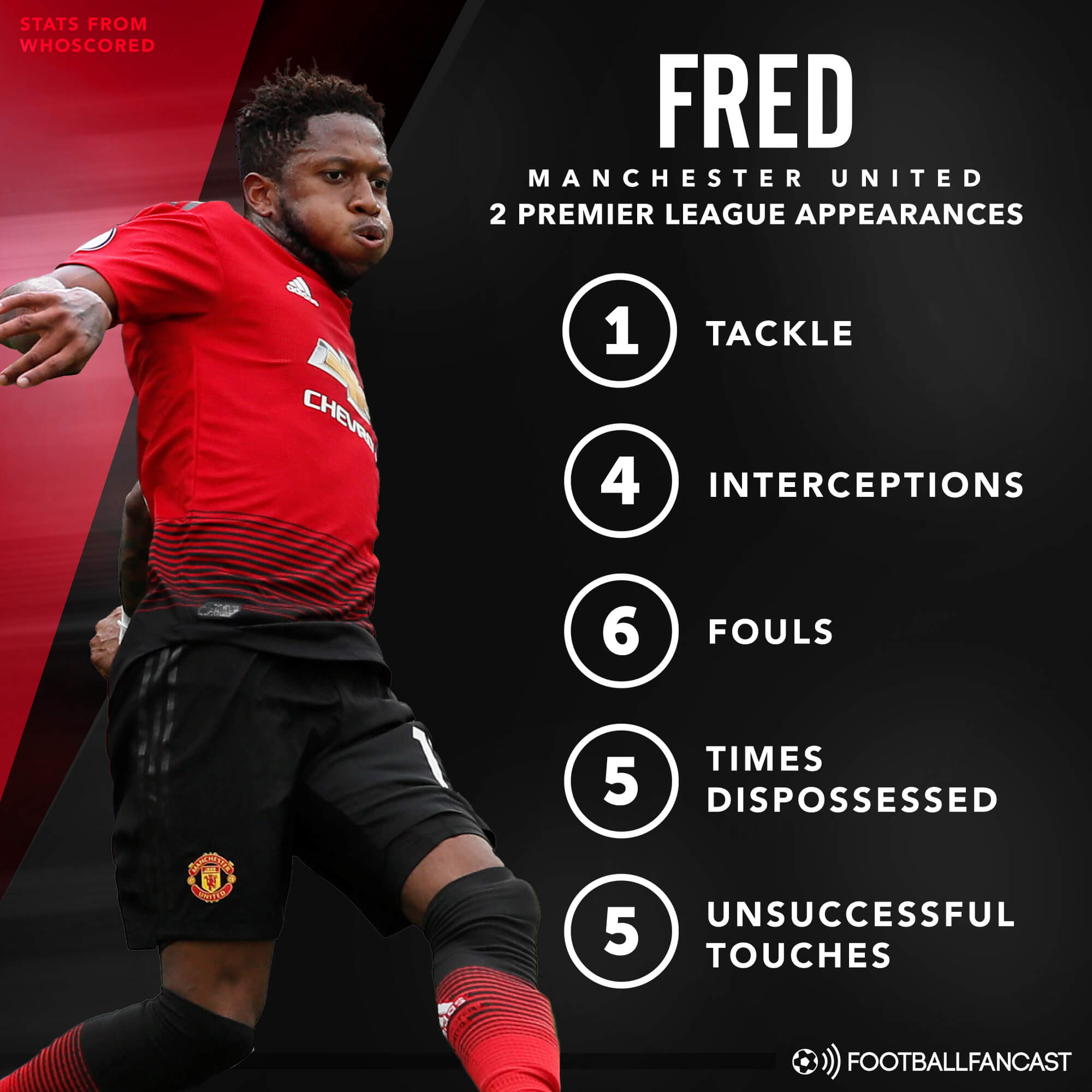Fred Manchester United Tactical Analysis Statistics