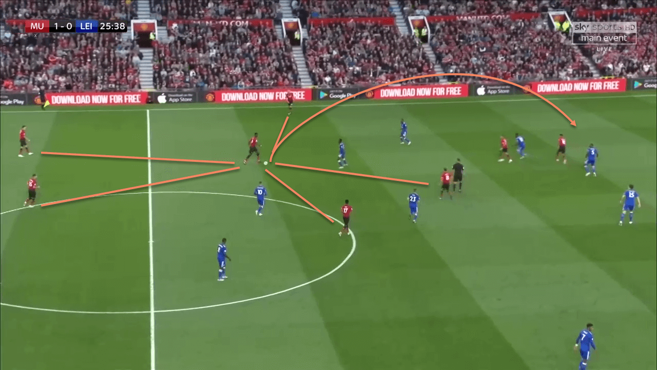 Paul Pogba Manchester United Tactical Analysis