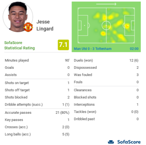 Jesse Lingard Lucas Moura Manchester United Tactical Analysis