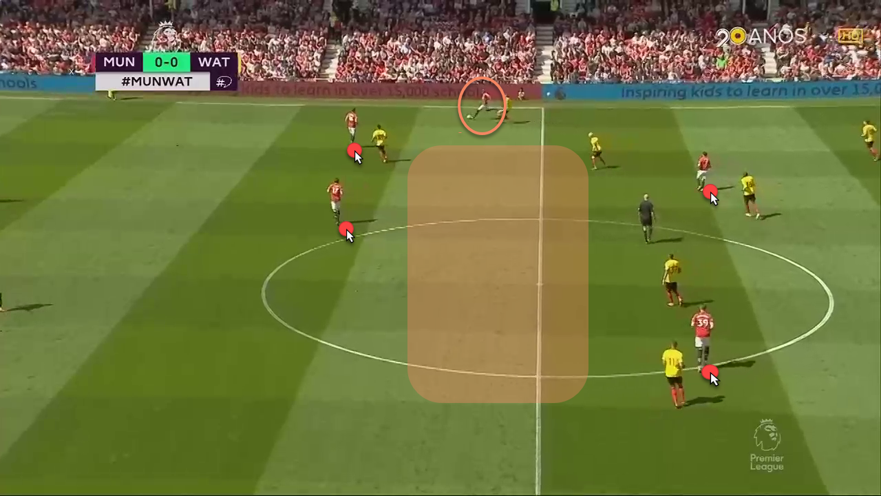 Manchester United Jose Mourinho Tactical Analysis