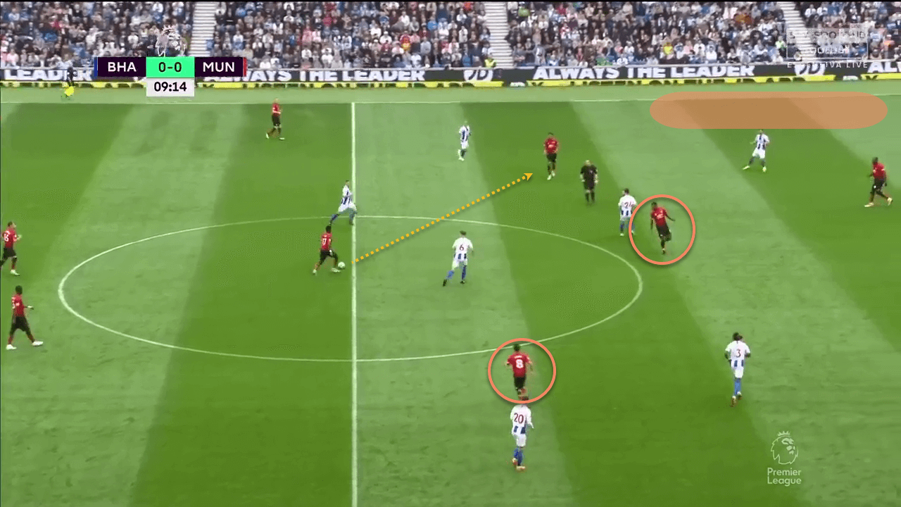 Manchester United Midfield Tactical Analysis