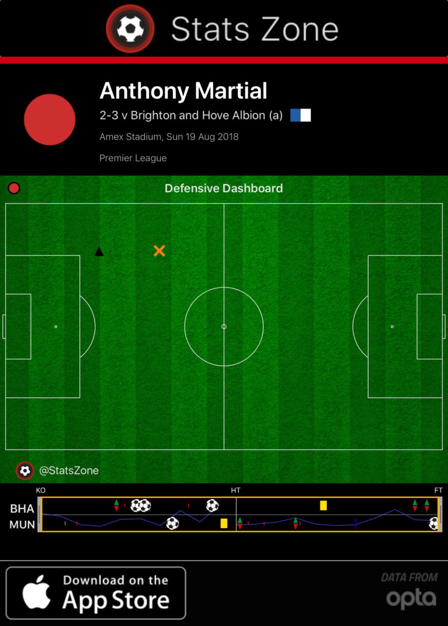 Anthony Martial Manchester United Tactical Analysis Analysis Statistics