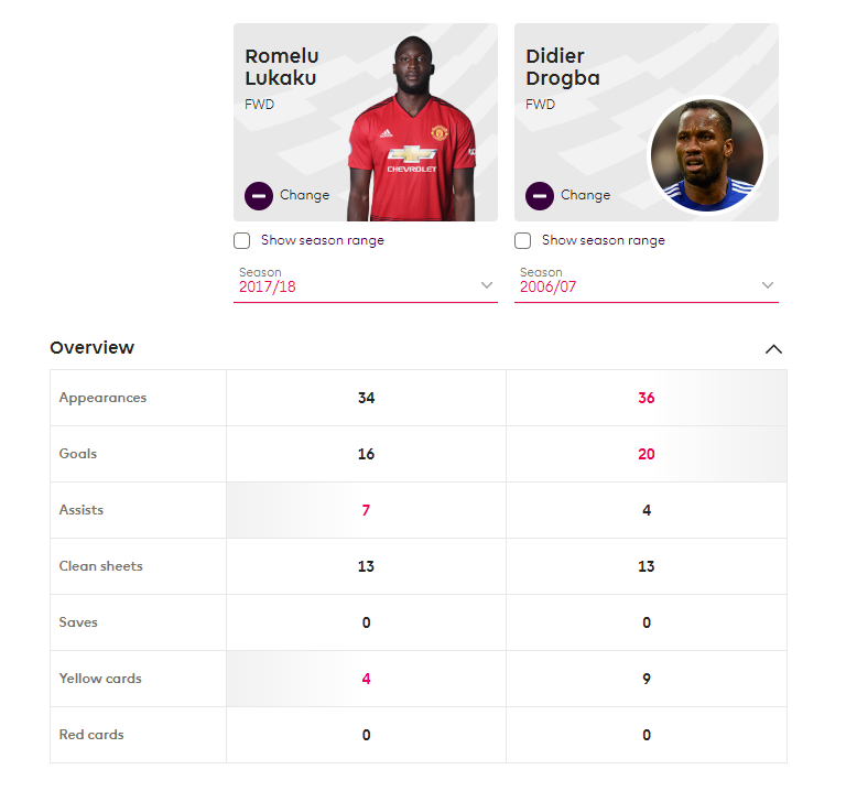 Romelu Lukaku Manchester United tactical analysis statistics