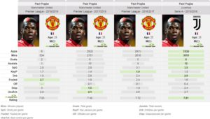 Paul Pogba Manchester United Tactical Analysis Statistics