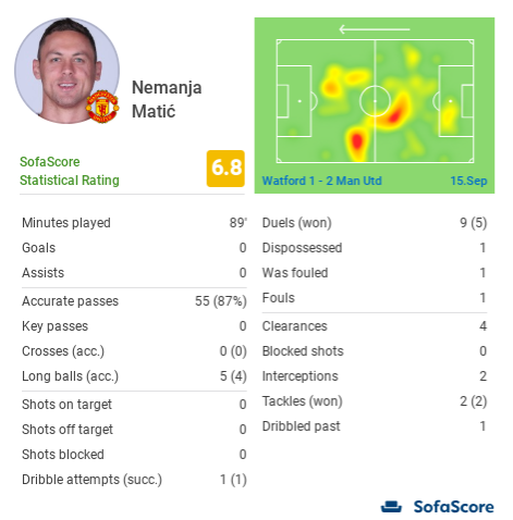 Nemanja Matic Manchester United Tactical Analysis Statistics