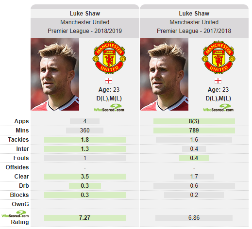 Luke Shaw Manchester United Tactical Analysis Statistics