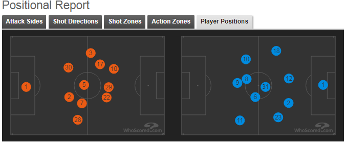 Manchester United Chelsea Tactical Analysis Statistics